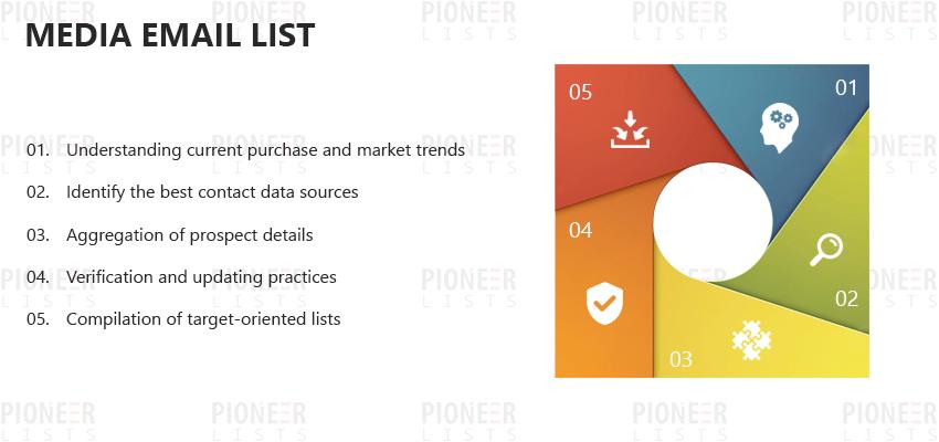 Media Email List | Multimedia Mailing List | Pioneer Lists