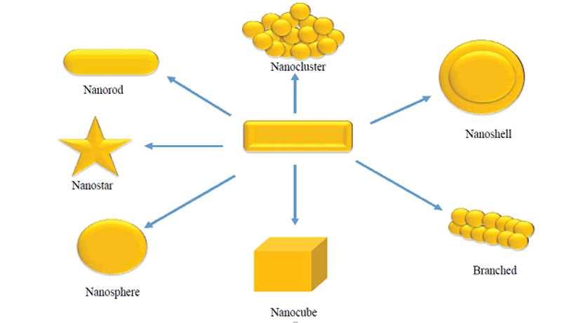 Metal Nano-materials - Alfa Chemistry