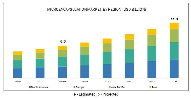 Microencapsulation Market by Technology, Application and Region - 2023 | MarketsandMarkets