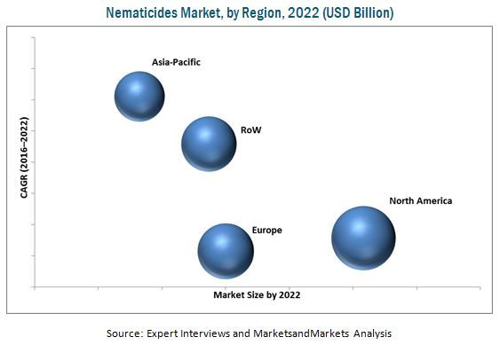 Nematicides Market by Type & Application - Global Forecast 2022 | MarketsandMarkets