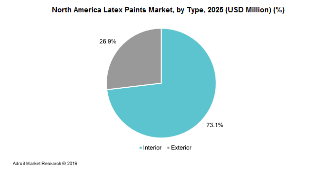 North America Latex Paints Market Size by Product, Application & Forecast to 2025