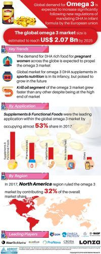 Omega 3 Fatty Acids Market Size, By Application, Demand, Production, Revenue, Benefits, Growth Opportunities, Regional Forecast To 2025 - Reuters