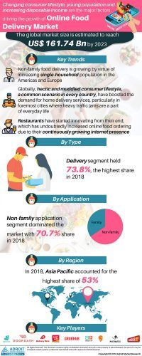 Online Food Delivery Market Growth Drivers and 2025 Forecasts, By type and Function, Global Industry Insights,  Future Trends « MarketersMEDIA – Press Release Distribution Services – News Release Distribution Services