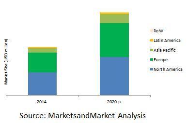 Organic Fruits and Vegetables Market by Crop, Form, Region - 2020 | MarketsandMarkets