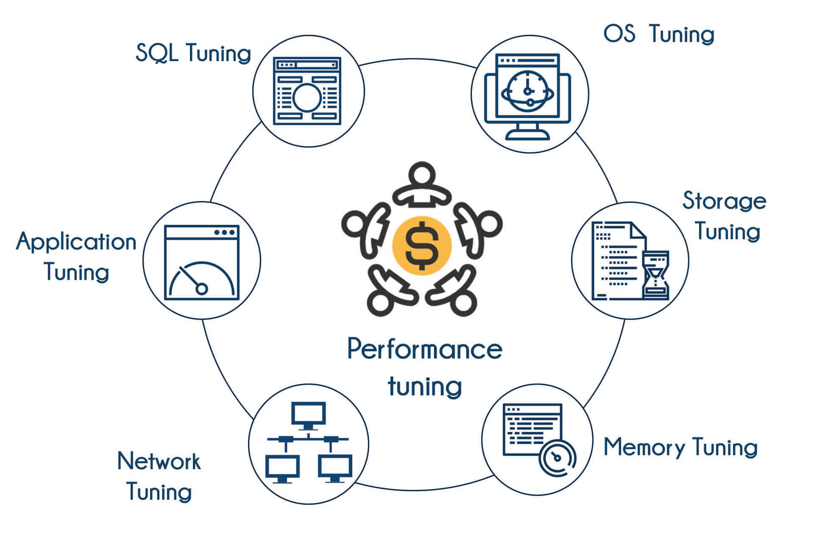 Performance Tuning Training In Bangalore   Learn Oracle Performance