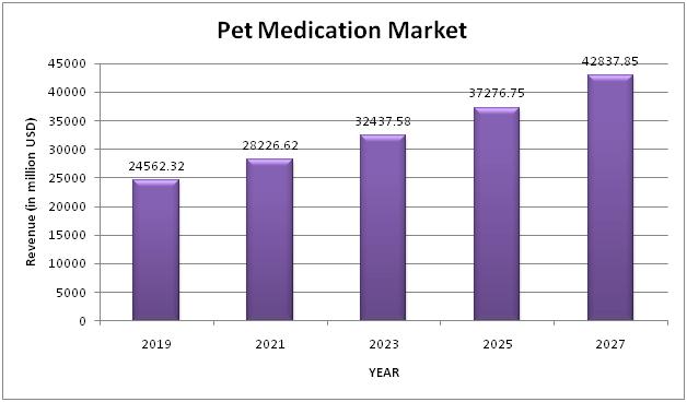 Pet Medication Market