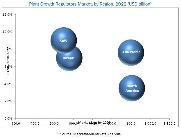 Plant Growth Regulators Market by Formulation, Function - 2022 | MarketsandMarkets
