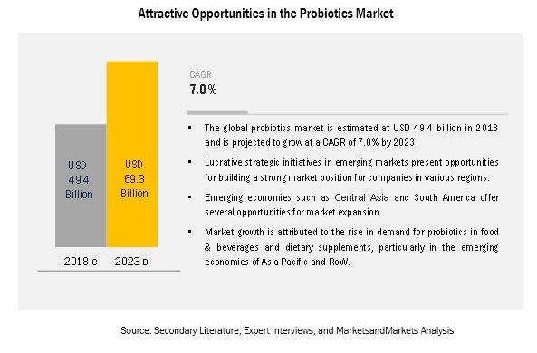 Probiotics Market by Ingredient, Form, Application, End User, Region - 2023 | MarketsandMarkets