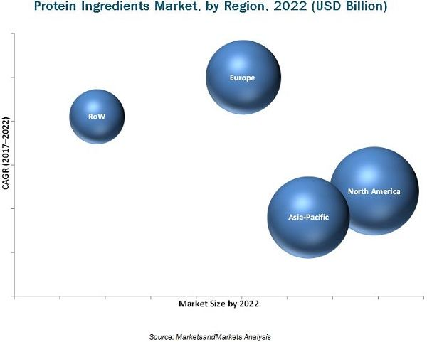 Protein Ingredients Market by Source, Application, Region - 2022 | MarketsandMarkets