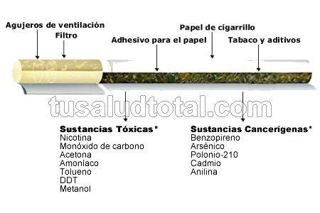 Qué Sustancias Tiene el Cigarrillo [+4.000 Químicos NOCIVOS]