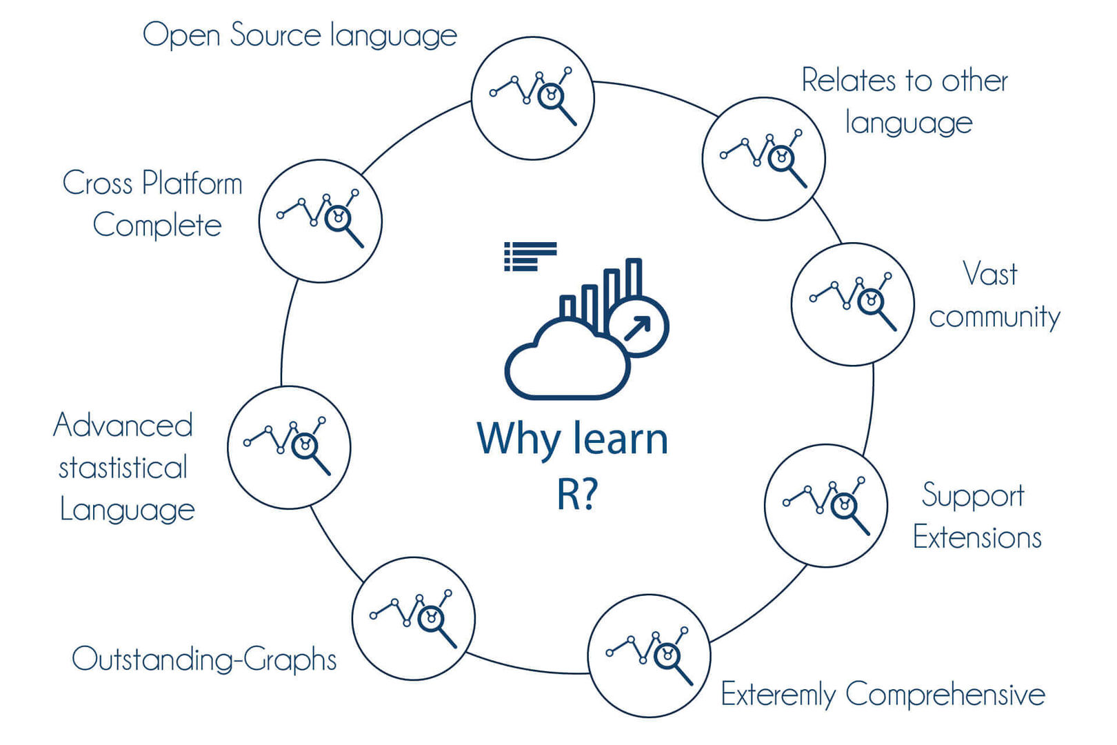 R Programming Training in Bangalore   Best institute to Learn R Course
