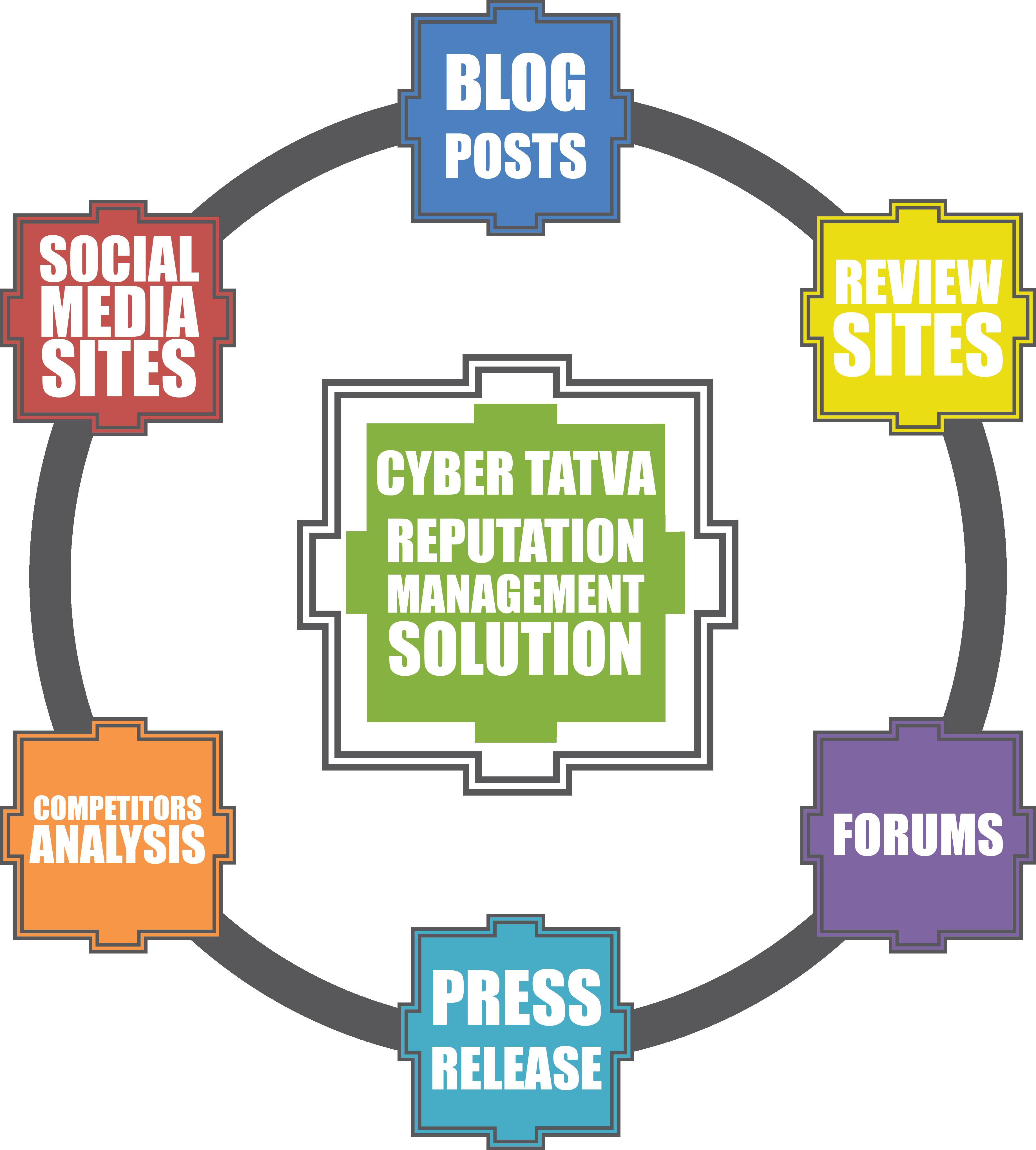 Online Reputation Management Solution