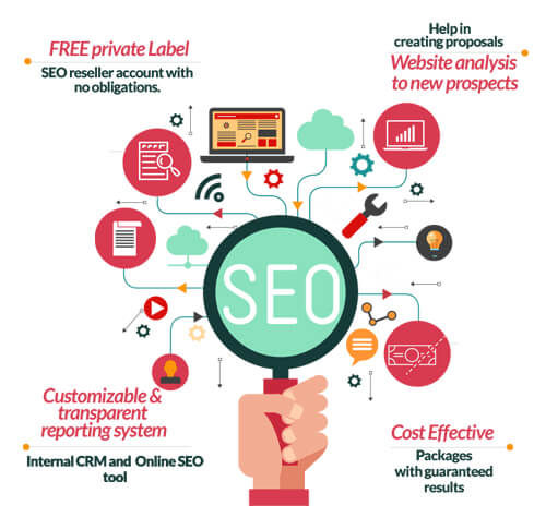 SEO Reseller, White Label SEO Reseller Program, Local SEO Reseller India
