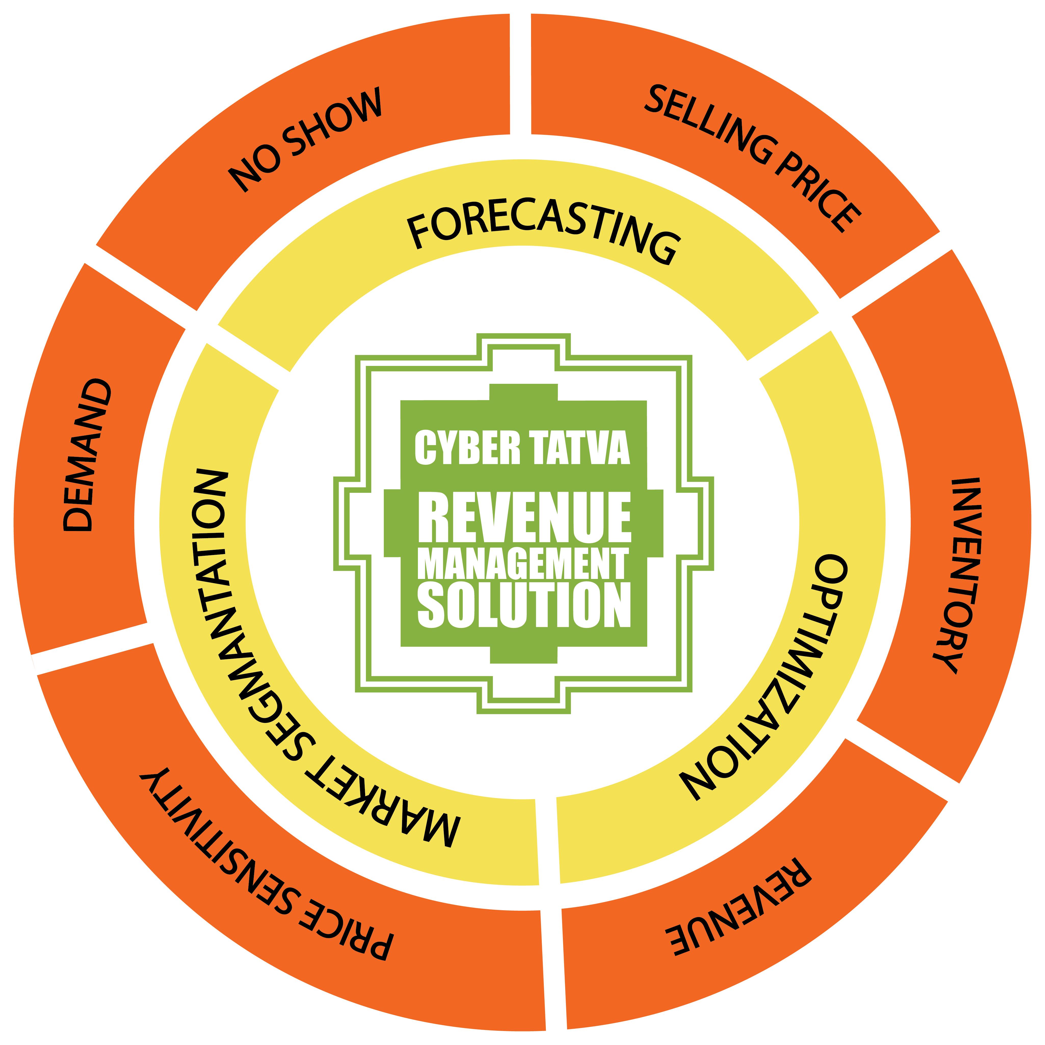 Hotel Revenue Management System