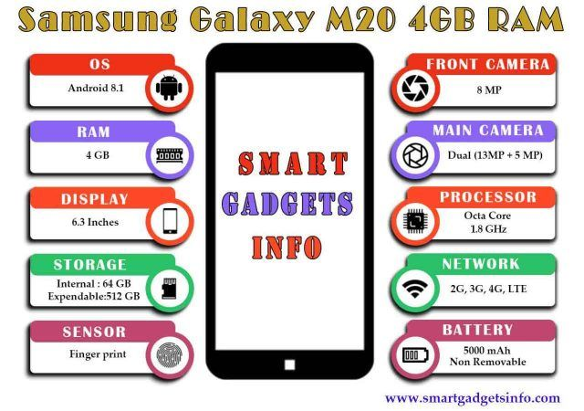 Samsung Galaxy M20 4GB RAM | smart gadgets info