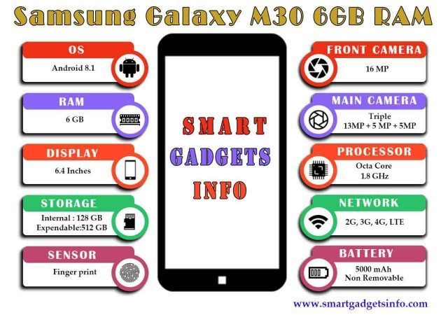 Samsung Galaxy M30 6GB RAM | smart gadgets info