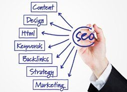 Best Seo Company SEO Plans Strategy for small business in Dubai