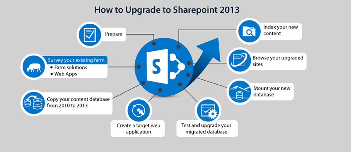 sharepoint migration tools