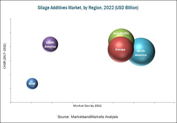 Silage Additive Market by Type, Silage Crop, Function and by Region - 2022 | MarketsandMarkets