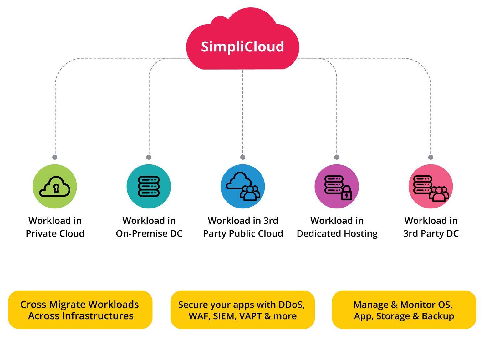 Cloud Infrastructure Service - Cloud Computing & Hosting Providers | NTT-Netmagic
