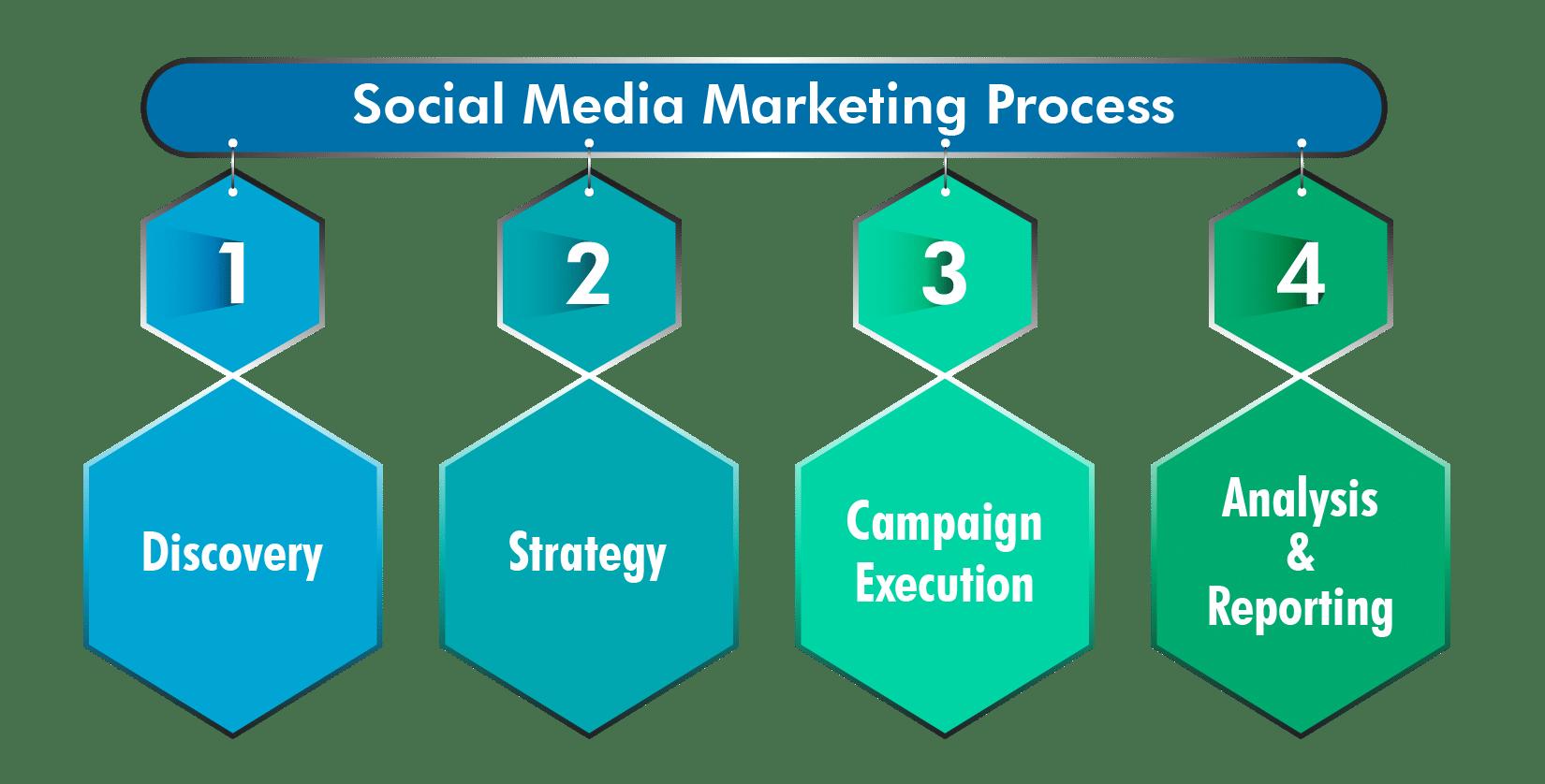 Social Media Optimization | Social Media Marketing Company in India