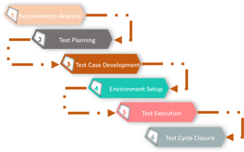 Ignoring 'Testing' Can Prove to be a Big Blow to Your Software Development Success - TechSling Weblog