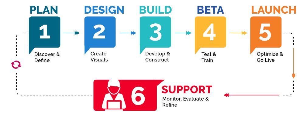 Mobile Game Development Company in Delhi - Code Artists