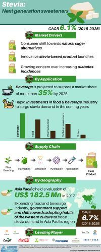Global Stevia Market 2019 Analysis by Product Types, Applications, Growing Demand, Current Trends, Business Development, End-User, Key Companies & Forecast to 2025 « 		MarketersMEDIA – Press Release Distribution Services – News Release Distribution Services