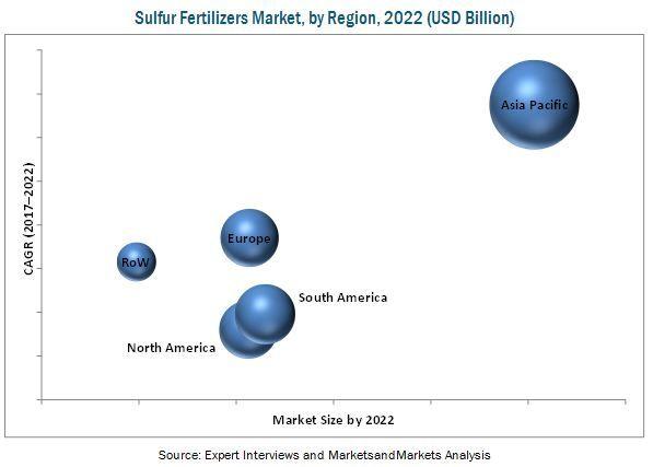 Sulfur Fertilizers Market by Type & Region - Global Forecast 2022 | MarketsandMarkets