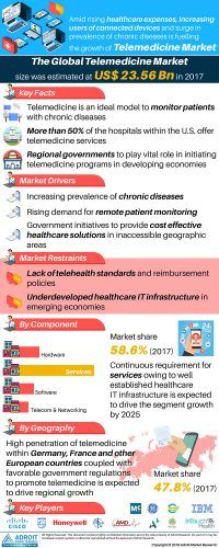 Telemedicine Market 2019 Upcoming Trends, by Key Players (IBM, Cisco Systems, Cerner Corporation), Types, Application, Newer Technology, Growth Opportunities & Forecast 2025 « 		MarketersMEDIA – Press Release Distribution Services – News Release Distribution Services