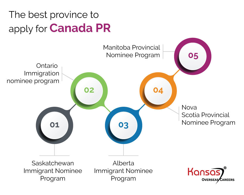 Best province to apply for canada pr- kansas overseas
