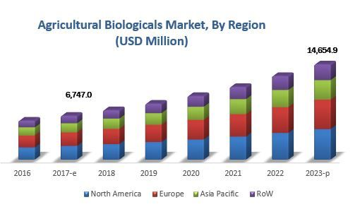 Top Trends in Agricultural Biologicals Industry by Biopesticides, Biostimulants, Biofertilizers, Agricultural Inoculants, and Biological Seed Treatment – 2023