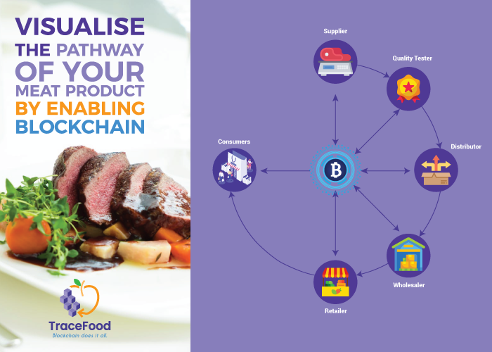 blockchain in pork industry