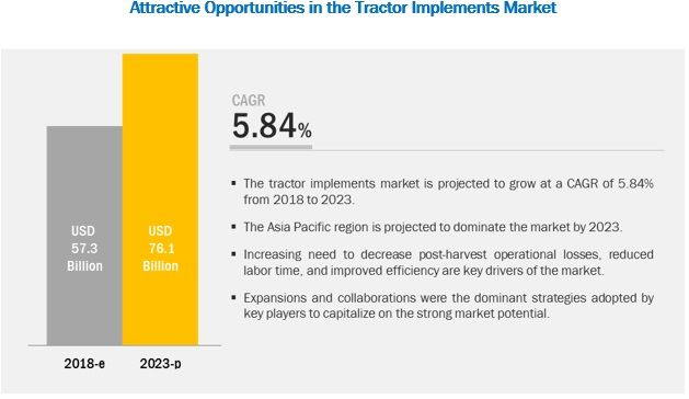 Tractor Implements Market by Phase, Drive, Power and Region - 2023 | MarketsandMarkets