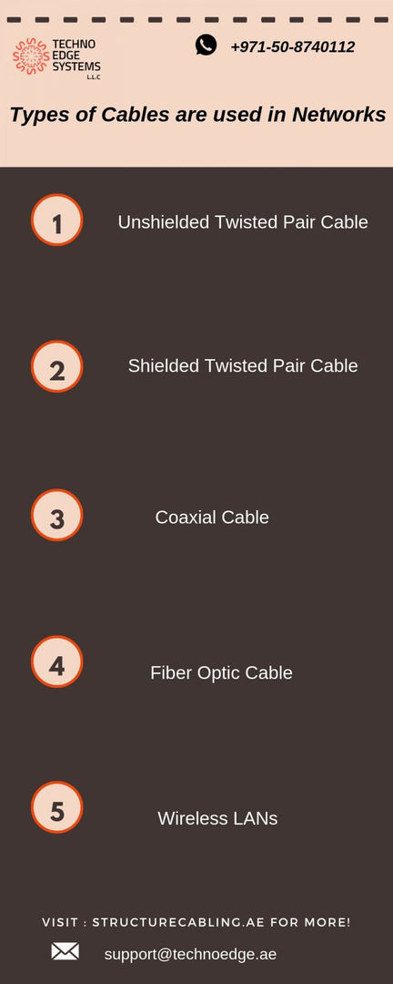 Types of Cables are used in Networks | Visual.ly