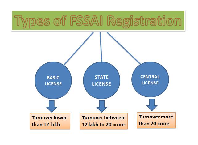 How to Obtain FSSAI License in Bangalore?