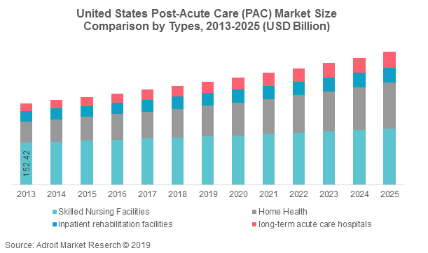 US Post-Acute Care (PAC) Market Size, Share, Analysis & Forecast 2025
