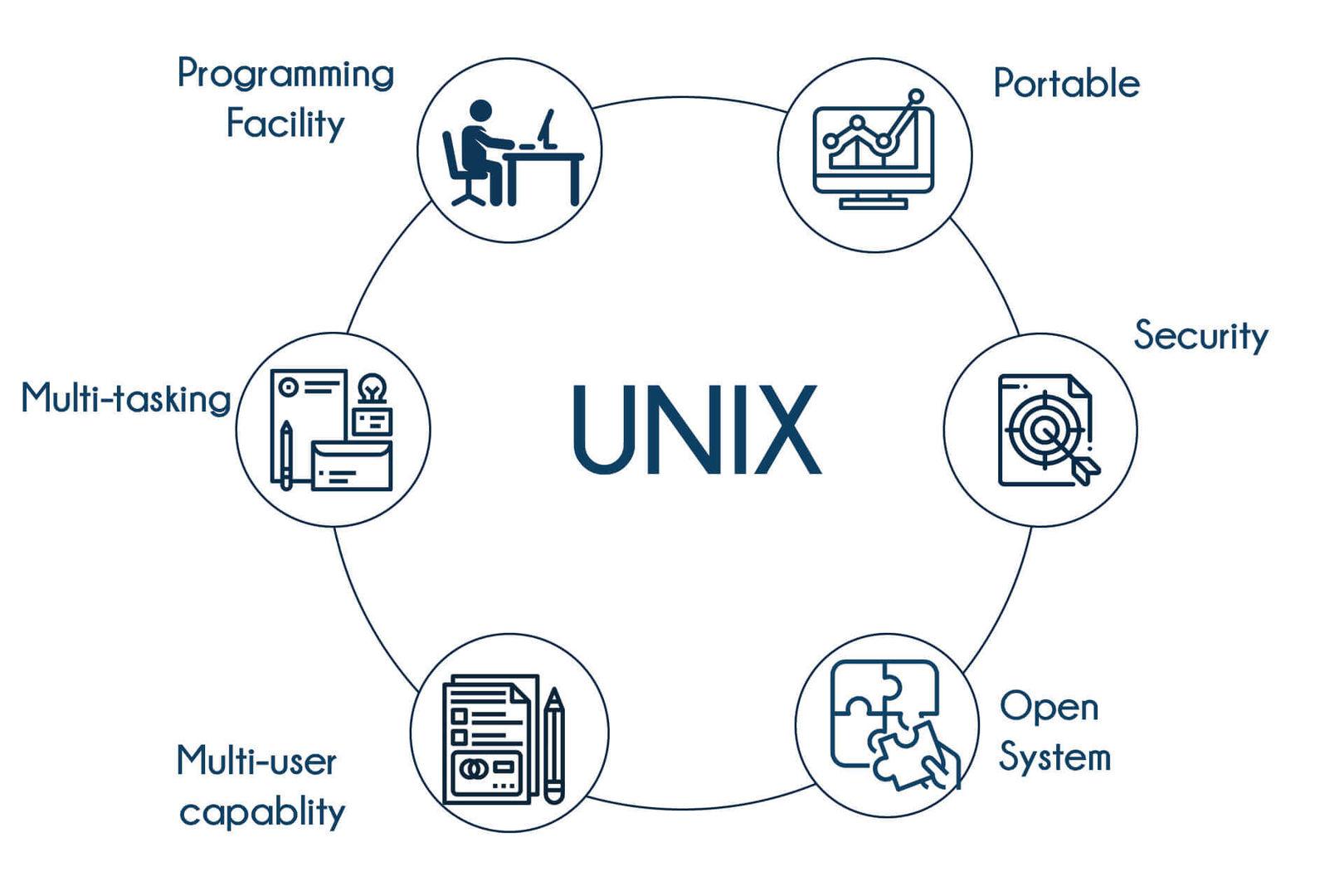 UNIX Training in Bangalore   Best UNIX Course in Bangalore   TIB
