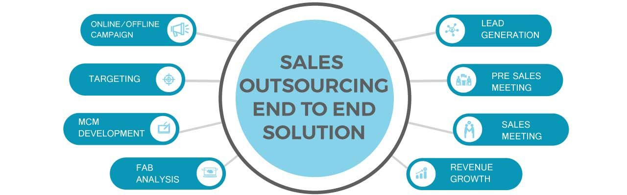 Sales Outsourcing Company | B2B Sales Outsourcing Company in India