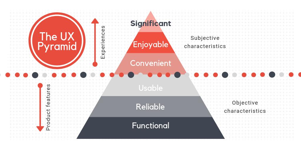 Information Architecture - The Precursor To UX Design