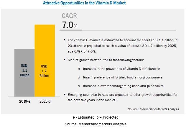 Vitamin D Market by Analog, Application, Region - 2025 | MarketsandMarkets