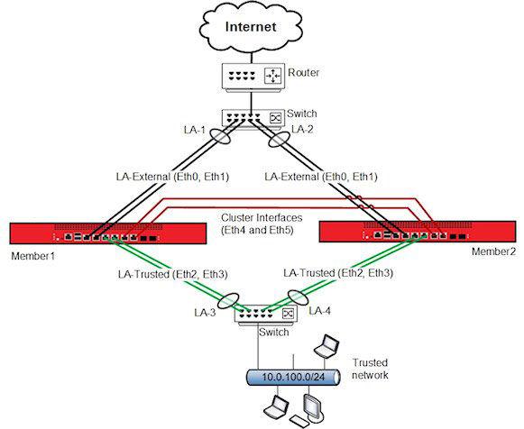 WatchGuard Firewall Technical Support-USA Firewall Support & Services