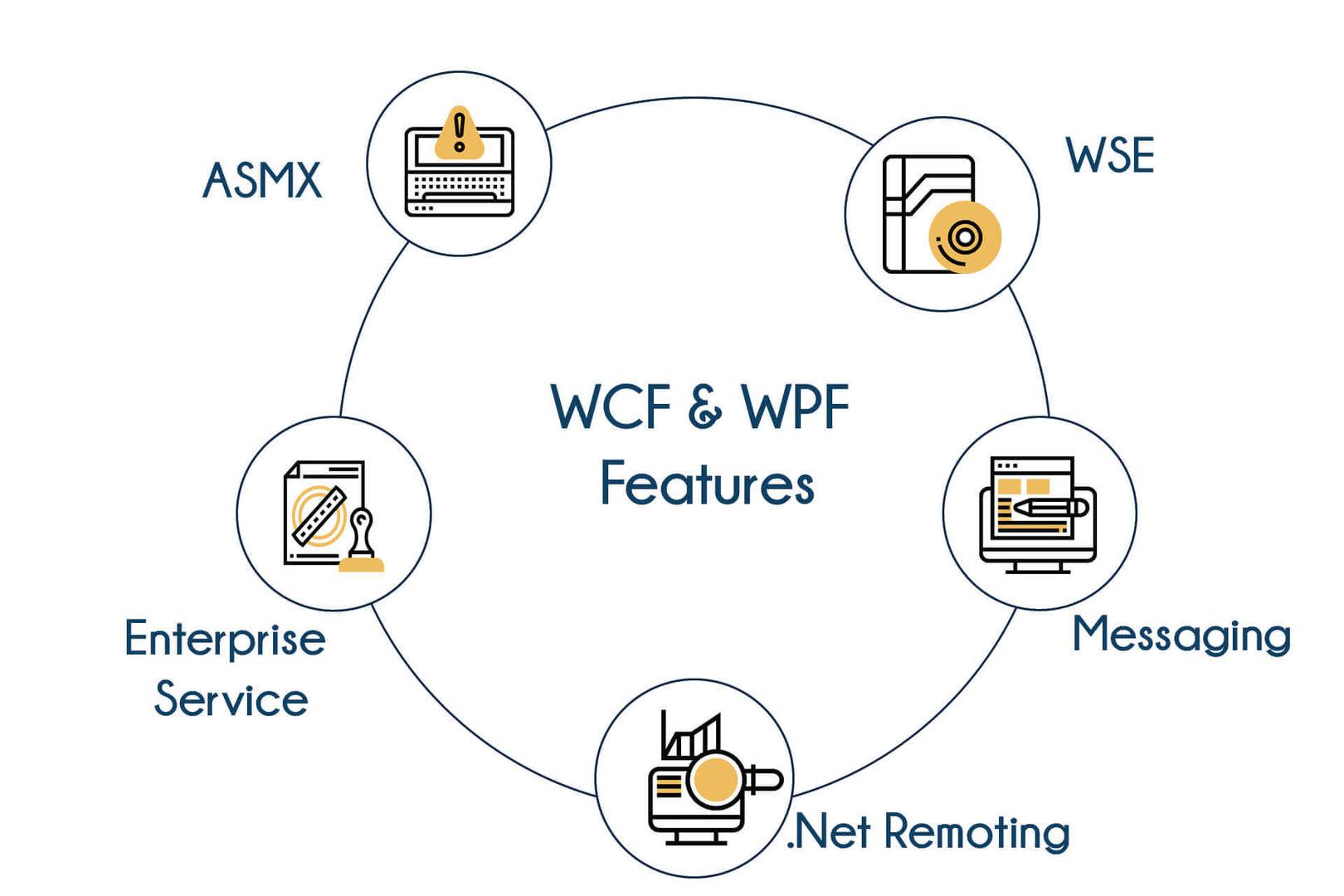 WCF & WPF Training In Bangalore   Best DotNet Training Centre