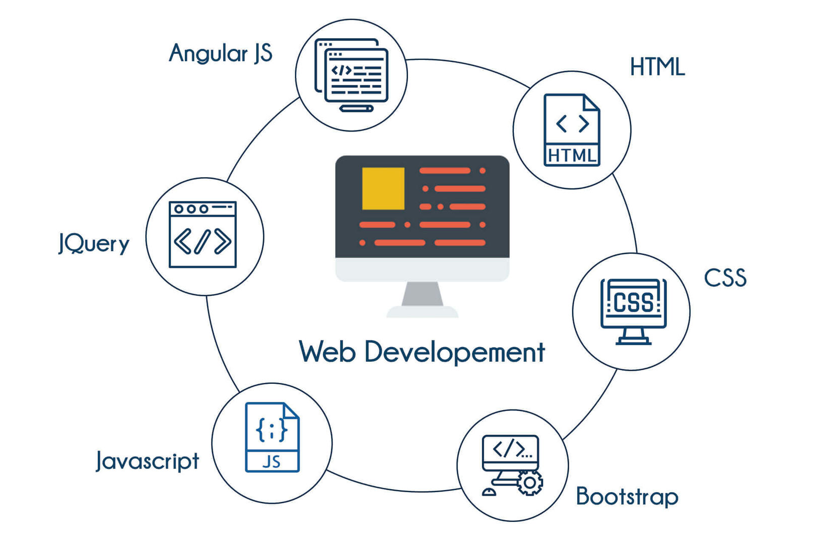Web Design Training in Bangalore   Best Web Developer Course   TIB