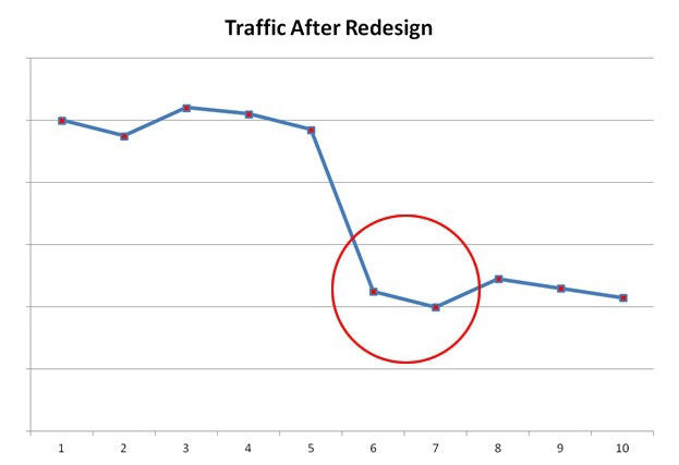 How To Avoid Traffic Drops after Website Redesign?