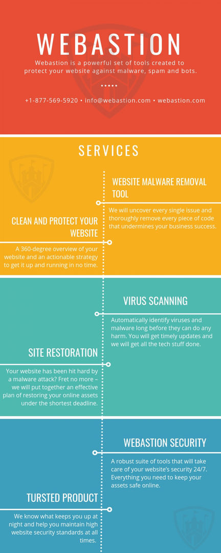 Website Security | Scan your website now | Visual.ly
