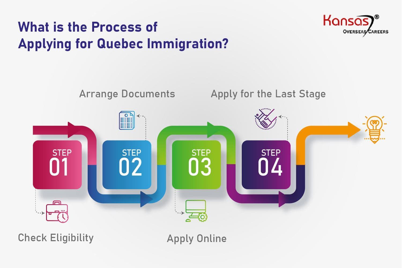 Quebec Immigration | Quebec Skilled Worker Program 2020 - Kansas®