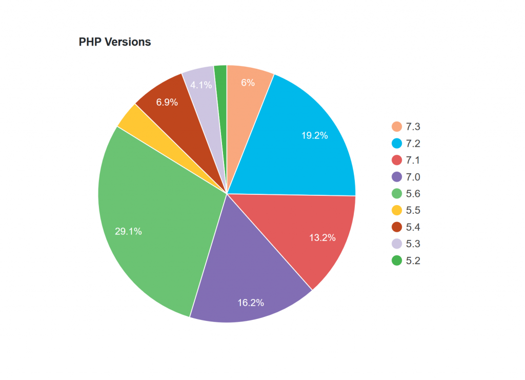 Why Do Wordpress Websites Use Old PHP version? - Sprybit