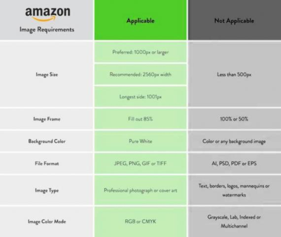 Amazon Image Guidelines to Attract Potential and targeted Customers