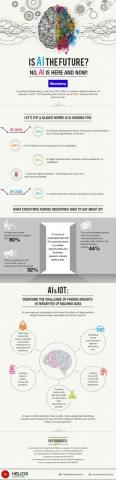 Impact of Artificial Intelligence on the Business World